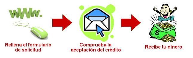 Pasos para solicitar préstamos rápidos en Creditosrapidos10min.com
